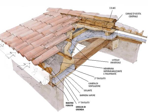 Tetto ventilato andrea martini for Sezione tetto in legno dwg